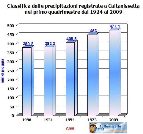 img_statistiche_e_record_Grafico_recordo_pluvio_quadrimestre