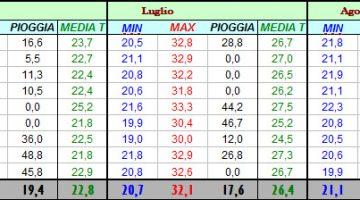 Media 2008-2016 Via Piave